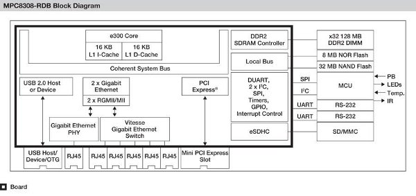 mpc8308rdb  u2013 progetto di riferimento per mpc8308