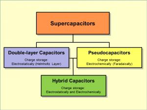 Supercapacitors-Short-Overview