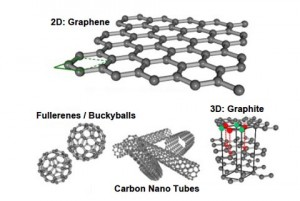 graphene_structures
