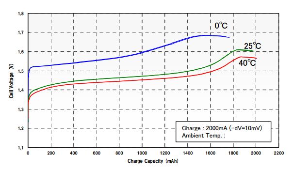 Figura 1. Curva di carica di una batteria Panasonic BK-3MCC