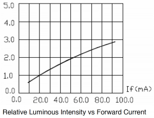 LuminosityVSForwardCurrent