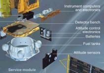Esploso del Telescopio Spaziale INTEGRAL