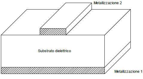 modello di microstriscia