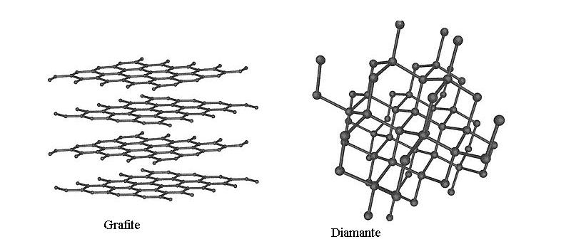 Differenze nei legami atomici tra grafite e diamante