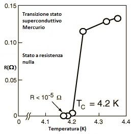r-t_mercurio