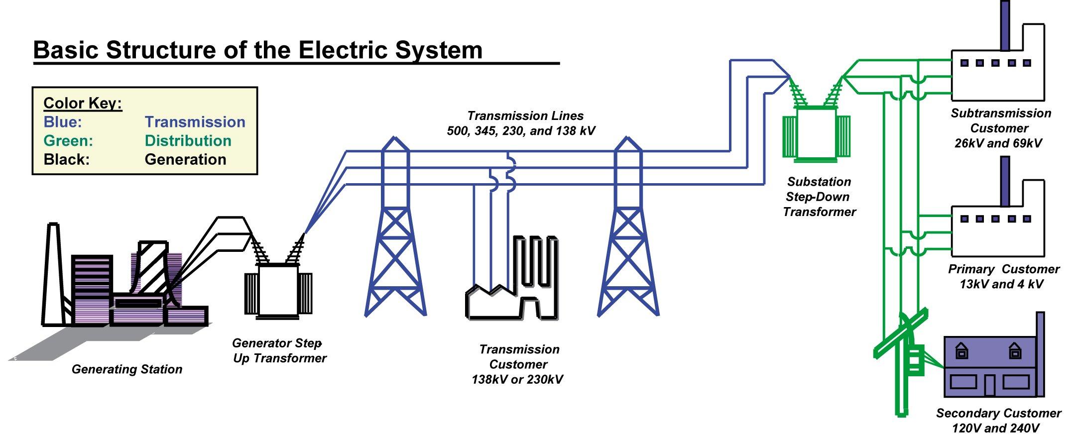 Struttura del tradizionale sistema di trasmissione e distribuzione dell'energia elettrica