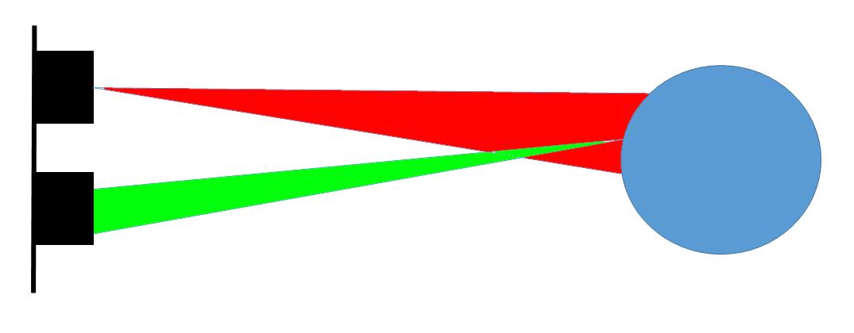 Figura 7: Fascio di onde emesse e ricevute dal sensore ad ultrasuoni.