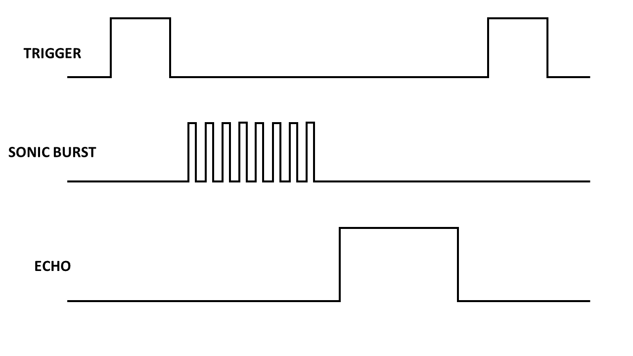 Figura 8: Logica dei segnali dal/al HC-SR04.