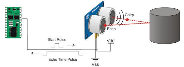 Figura 6: Schema di funzionamento sensore ad ultrasuoni.