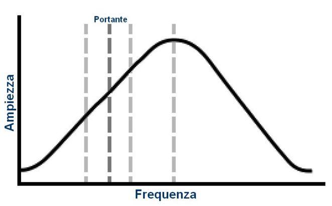 slope-detector