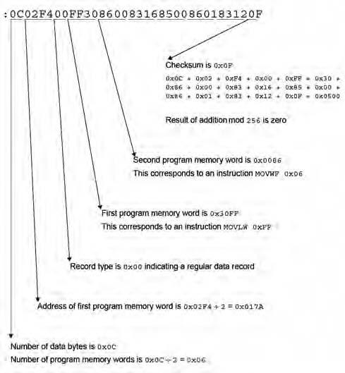 Figura 1. Un esempio di file HEX
