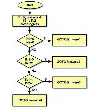Figura 3. Il diagramma di flusso per la selezione del programmaare mediante jumper