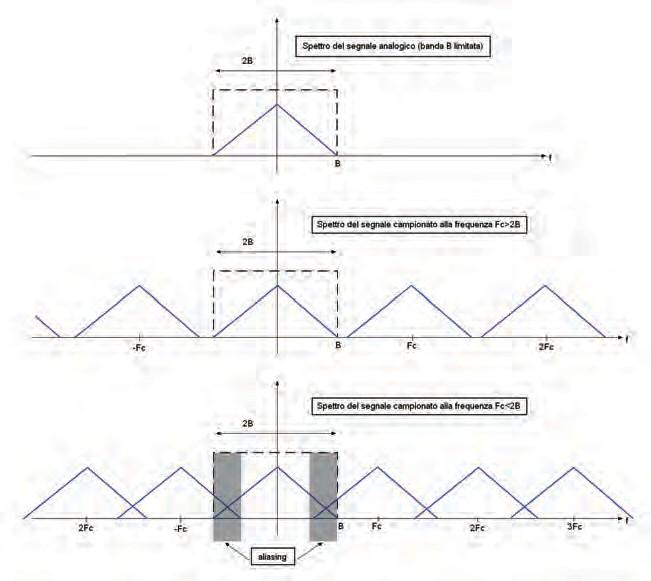 Figura 3. Il fenomeno dell'aliasing nel campionamento di un segnale
