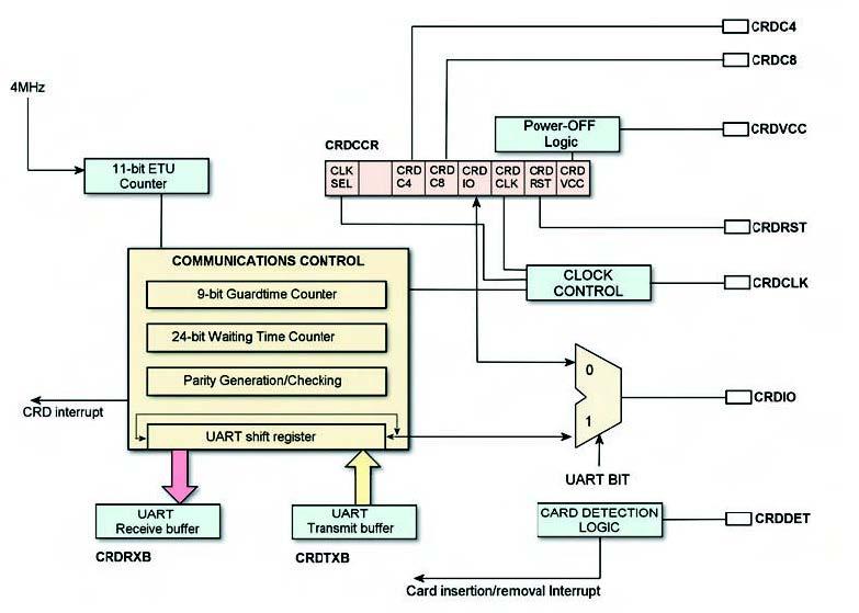 Figura 1. Schema a blocchi dell'interfaccia CRD