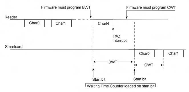 Figura 2. Un esempio di gestione del Waiting Time Counter