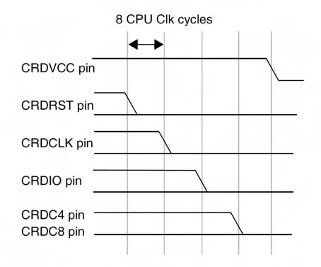Figura 4. Sequenza di disattivazione della smartcard