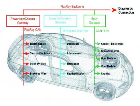 Figura 1. Esempio di una architettura FlexRay, basata su chip Fujitsu, per il controllo automotive