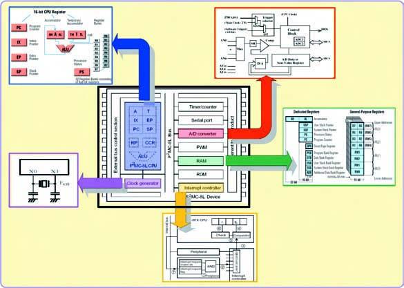 Figura 2. Struttura interna dei micro ad 8 bit della Fujitsu