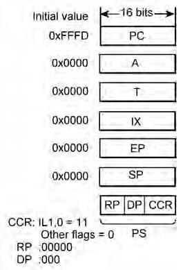 Figura 3. Registri dedicati