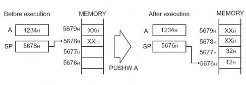 Figura 4. Esempio di inserimento di un dato nello stack