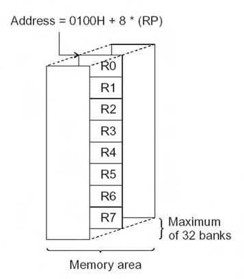 Figura 5. Banco dei registri