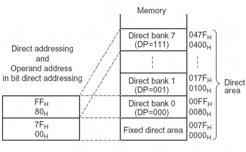 Figura 6. Banco dei registri diretti