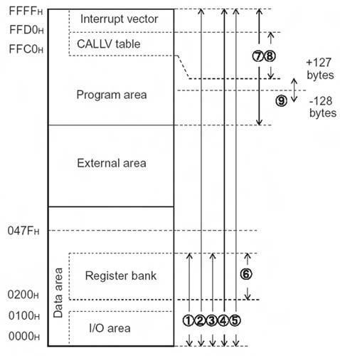 Figura 7. Spazio di memoria e modalità di indirizzamento