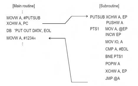 Figura 8. Esempio di utilizzo delle istruzioni XCHW e JMP