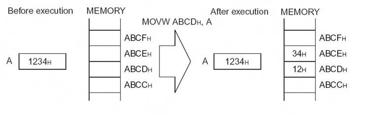 Figura 9. Esempio di trasferimento di un dato a 16 bit