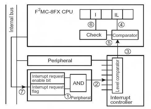 Figura 10. Dettaglio del funzionamento interno degli interrupt