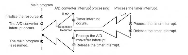 Figura 11. Esempio di utilizzo di interrupt multipli