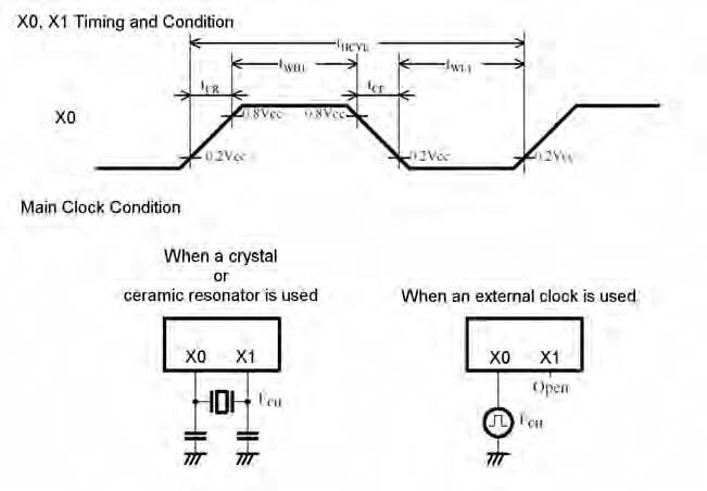 Figura 12. Forma d'onda e possibili configurazioni del clock.