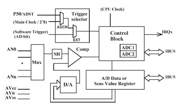 Figura 13. Schema a blocchi dell'ADC
