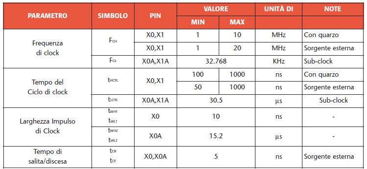 Tabella 1. Range di valori della forma d'onda del clock
