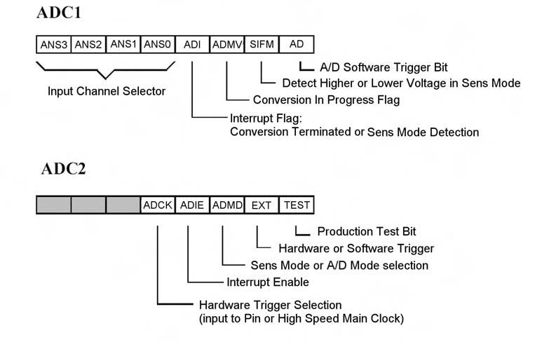 Figura 14. Registri per la configurazione dell'ADC