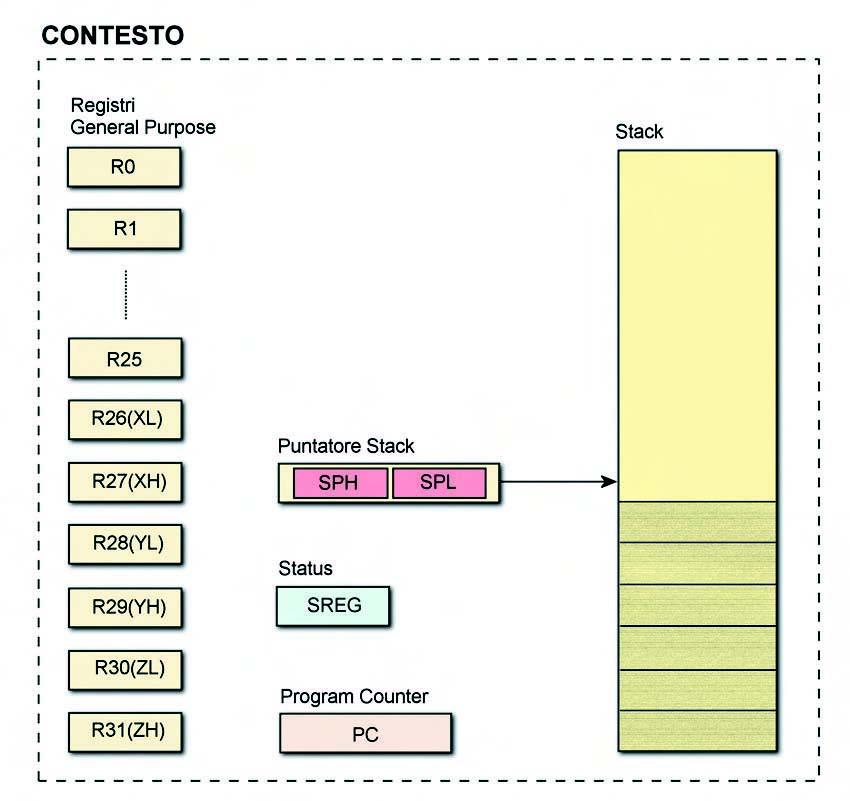 Figura 1. Il contesto per un processo sul microcontrollore AVR