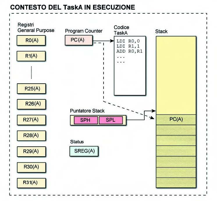 Figura 3. Salvataggio del program counter di TaskA nello stack