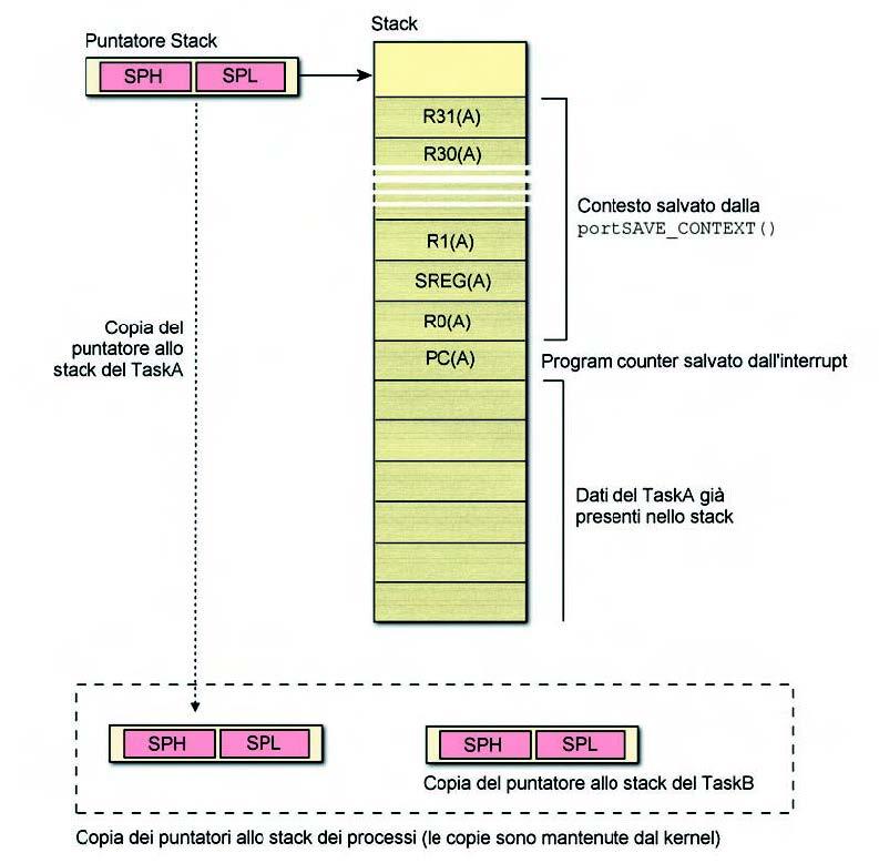 Figura 4. Salvataggio del contesto di TaskA nel proprio stack