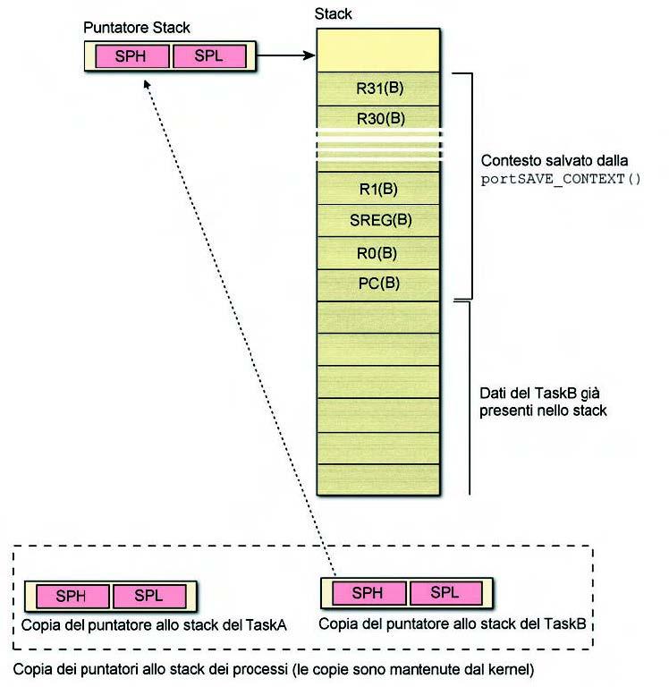 Figura 5. Recupero del puntatore allo stack del TaskB