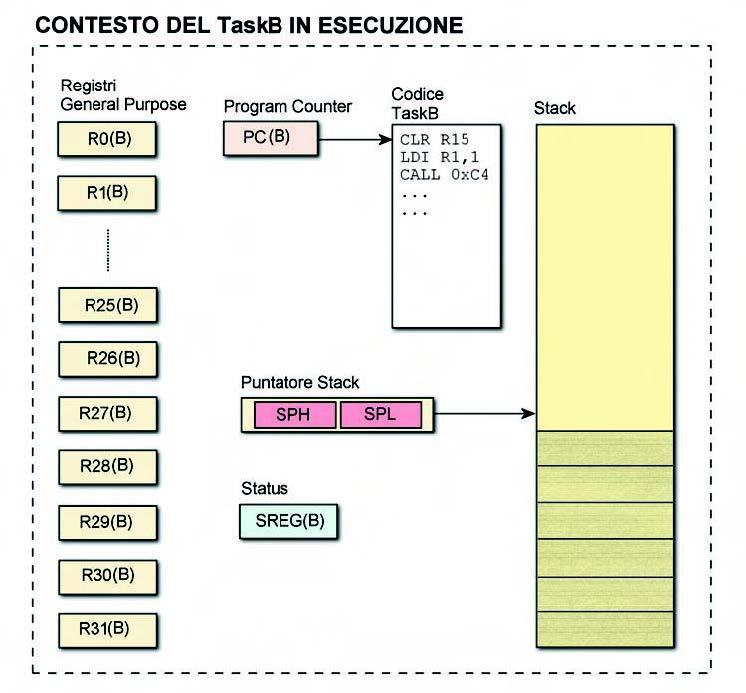 Figura 7. TaskB in esecuzione al ritorno dall'interrupt