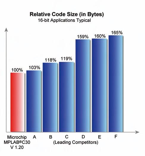 Figura 1. Confronto fra i compilatori concorrenti e il C30