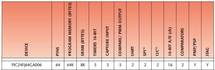 Figura 3. Caratteristiche del PIC24FJ64GA006