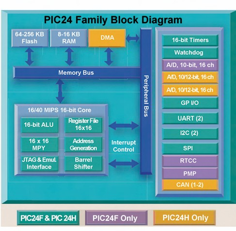 Figura 4. Architettura della Famiglia PIC24