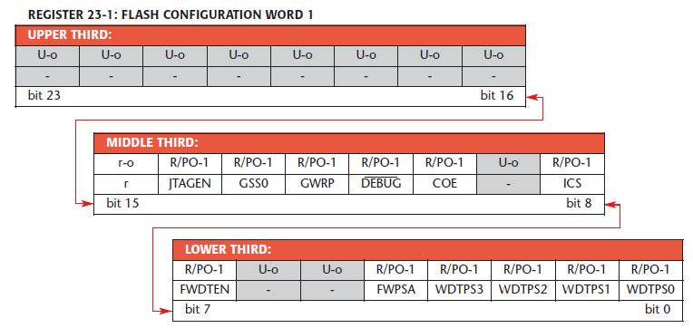 Figura 6. Il registro di configurazione della Flash Program Memory