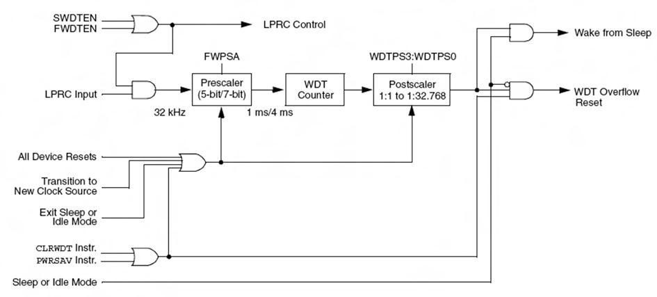 Figura 7. Schema logico del blocco watchdog