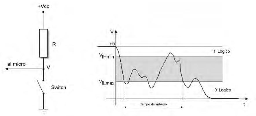 Figura 1. Rimbalzo nella commutazione tra livello alto e livello basso