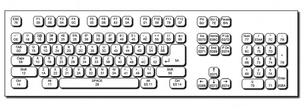 Figura 1. La mappa degli scan code per una tastiera standard