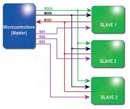 Figura 1. Comunicazione SPI tra Master (microcontrollore) e 3 periferiche Slave