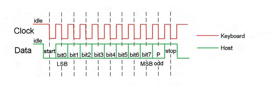 Figura 3. Trama di comunicazione tra tastiera e host