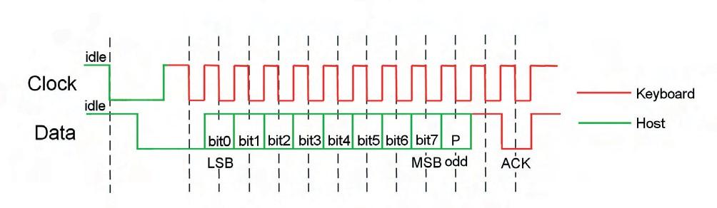 Figura 4. Trama di comunicazione tra host e tastiera